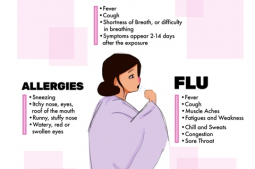 Know the facts about the symptoms between coronavirus, flu and seasonal allergies