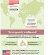 Infographics: Make #NotWasting A Way Of Life