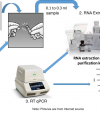 Can the new PCR kits purchased by the Army still be used? Yes!