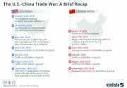 Infographics: The US-China trade war- a brief recap