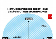 Infographics: 10 years of Iphone