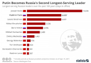 Infographics:  Putin becomes Russia's second longest-serving leader