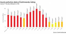 Weather in Kathmandu starts to get clear, but air quality is still unhealthy