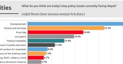 52% Nepalis support declaring Nepal a Hindu state: Nationwide survey