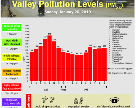 Valley Pollution Index for January 26, 2020