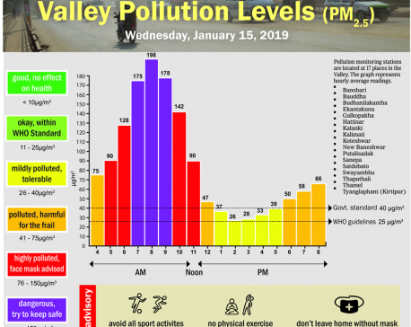 Valley pollution levels for January 15, 2020