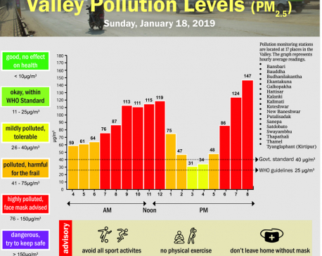 Valley pollution levels for January 18, 2020