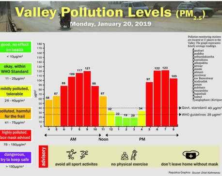 Valley Pollution Index for January 20, 2020