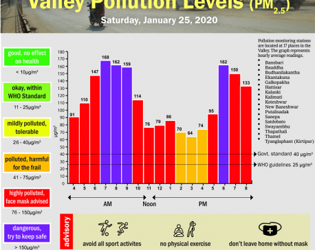 Valley Pollution Index for January 25, 2020
