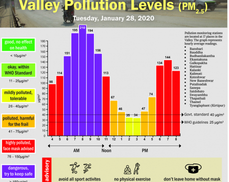 Valley Pollution Index for January 28, 2020