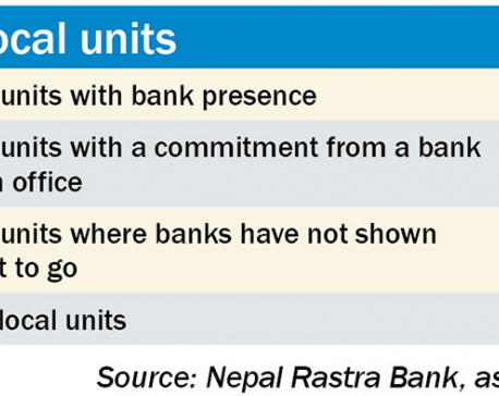 Banks uninterested in going to 109 local bodies