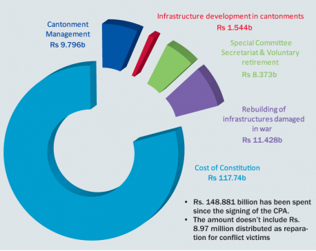 Cost of peace process Rs 148.8b so far