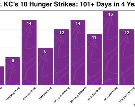 101+ days on hunger strike and still counting