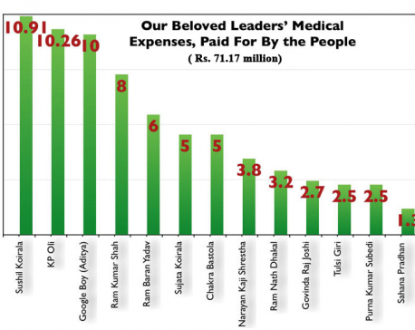 Rs 71.17 million doled out to politicians from state coffers as medical expense