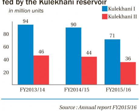 Kulekhani water level likely to be lower than last year