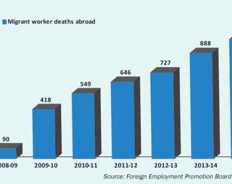 Mortality among migrant workers same as for other Nepalis: ILO report