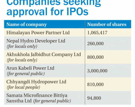 IPOs worth Rs 603 million in the pipeline
