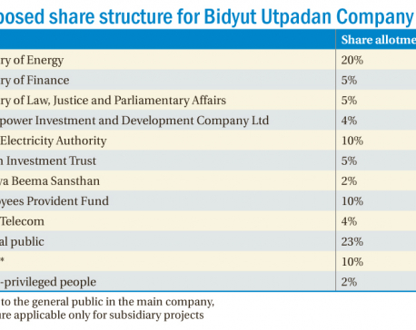 EPF, NT to have equity shares in Bidyut Utpadan Co Ltd