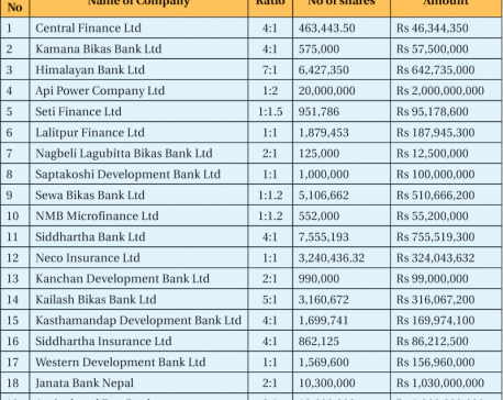 Listed cos on rights issue spree