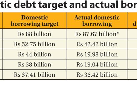 Govt to meet borrowingtarget despite poor spending