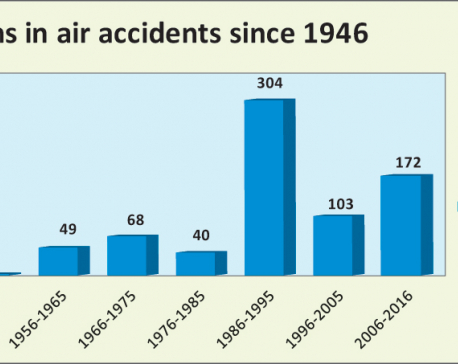 738 accident deaths in Nepal's 70-year aviation history