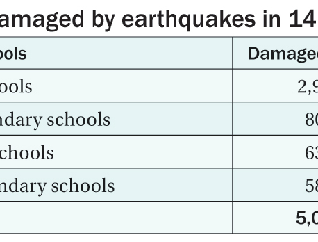 Quake-hit schools in 31 districts to be rebuilt within 3 years