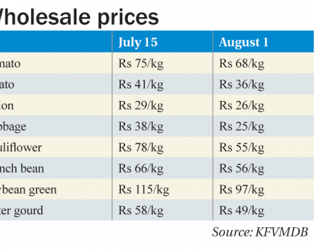 Some respite for consumers as vegetable prices fall