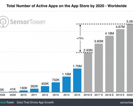 Apple's App Store will home 5 million apps by 2020