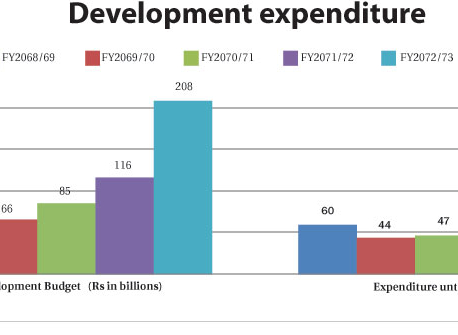 Development spending on downward course