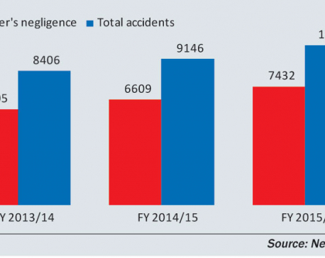 Road accidents mainly a man-made crisis