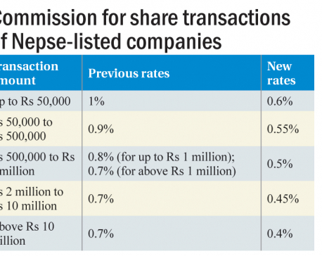 Brokerage fee on share transactions down by nearly half