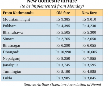 Airlines cut domestic fare