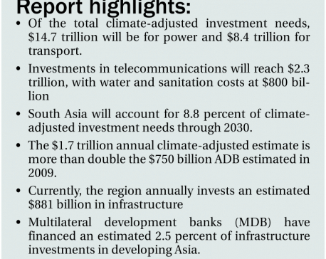 Asian infrastructure needs exceed $1.7t per year: ADB