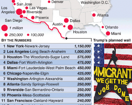 Infographics: Unauthorized U.S. immigrants populations