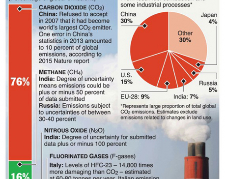 "Infographics: ""Dodgy"" greenhouse gas data threatens Paris accord"