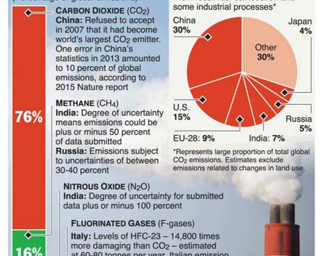 "Infographics: ""Dodgy"" greenhouse gas data threatens Paris accord"