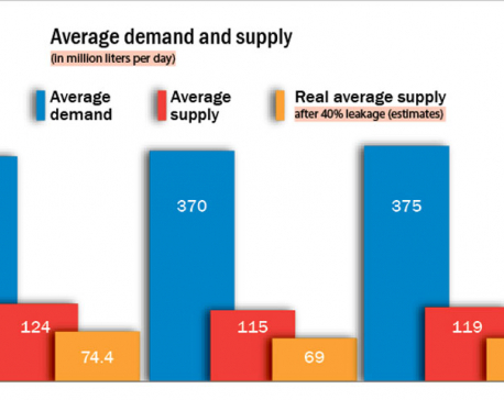 Per capita water supply in Kathmandu Valley at just 34 liters a day