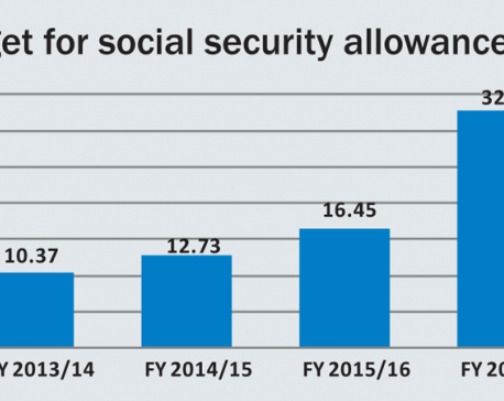 Up to 15 pc social security funds misused
