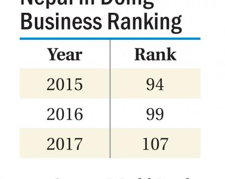 Nepal slips in Doing Business ranking