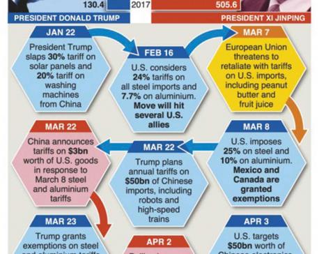 Escalating U.S.-China trade dispute