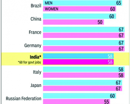 Infographics: India's retirement age