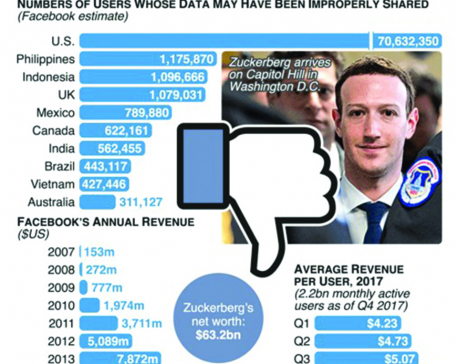 Infographics: Zuckerberg faces music over privacy scandal