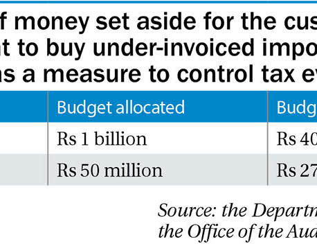 Funds to control under-invoicing at customs points remain unutilized