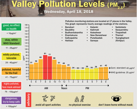 Valley Pollution Levels for 18 April, 2018