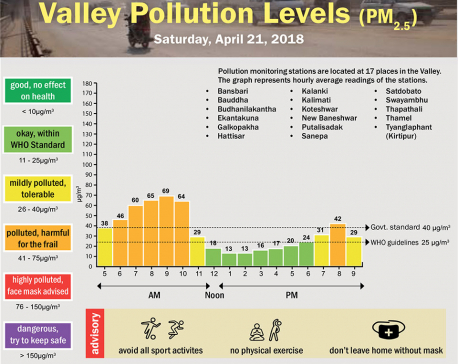 Valley Pollution Levels for 21 April, 2018