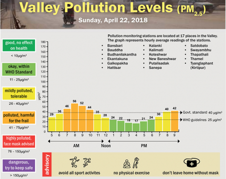 Valley Pollution Levels for 22 April, 2018