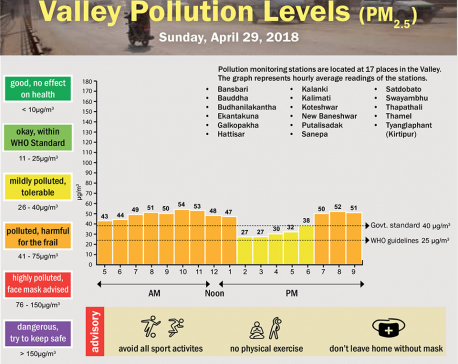 Valley Pollution Levels for April 29, 2018
