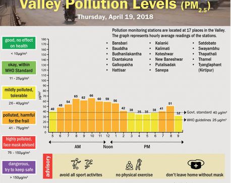 Valley Pollution Levels for 19 April, 2018