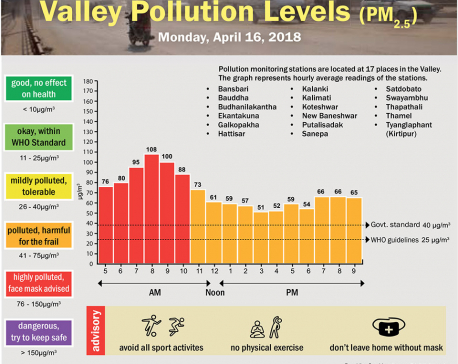 Valley Pollution Levels for 16 April, 2018