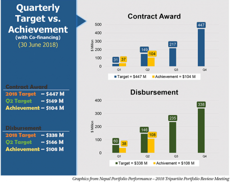 ADB-financed projects continue to move at  sluggish pace
